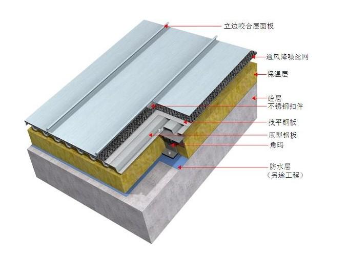 立边咬合铝镁锰合金屋面板